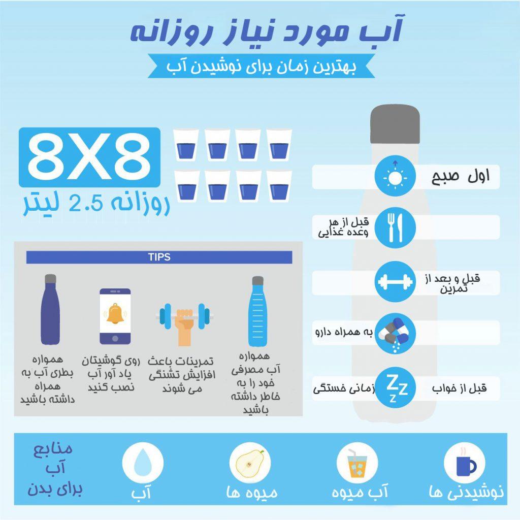 محاسبه آب مورد نیاز روزانه